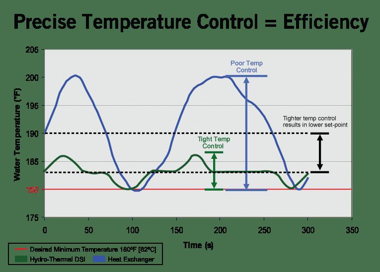 Precise Temperature Control - Hydro Thermal