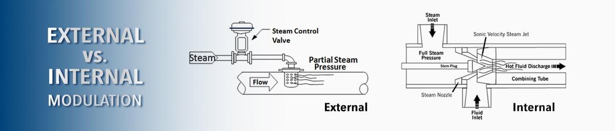 Hydro-thermal-external-vs-internal
