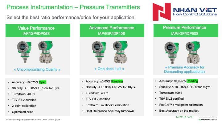 Process-Instrumentation-Pressure-Transmitters