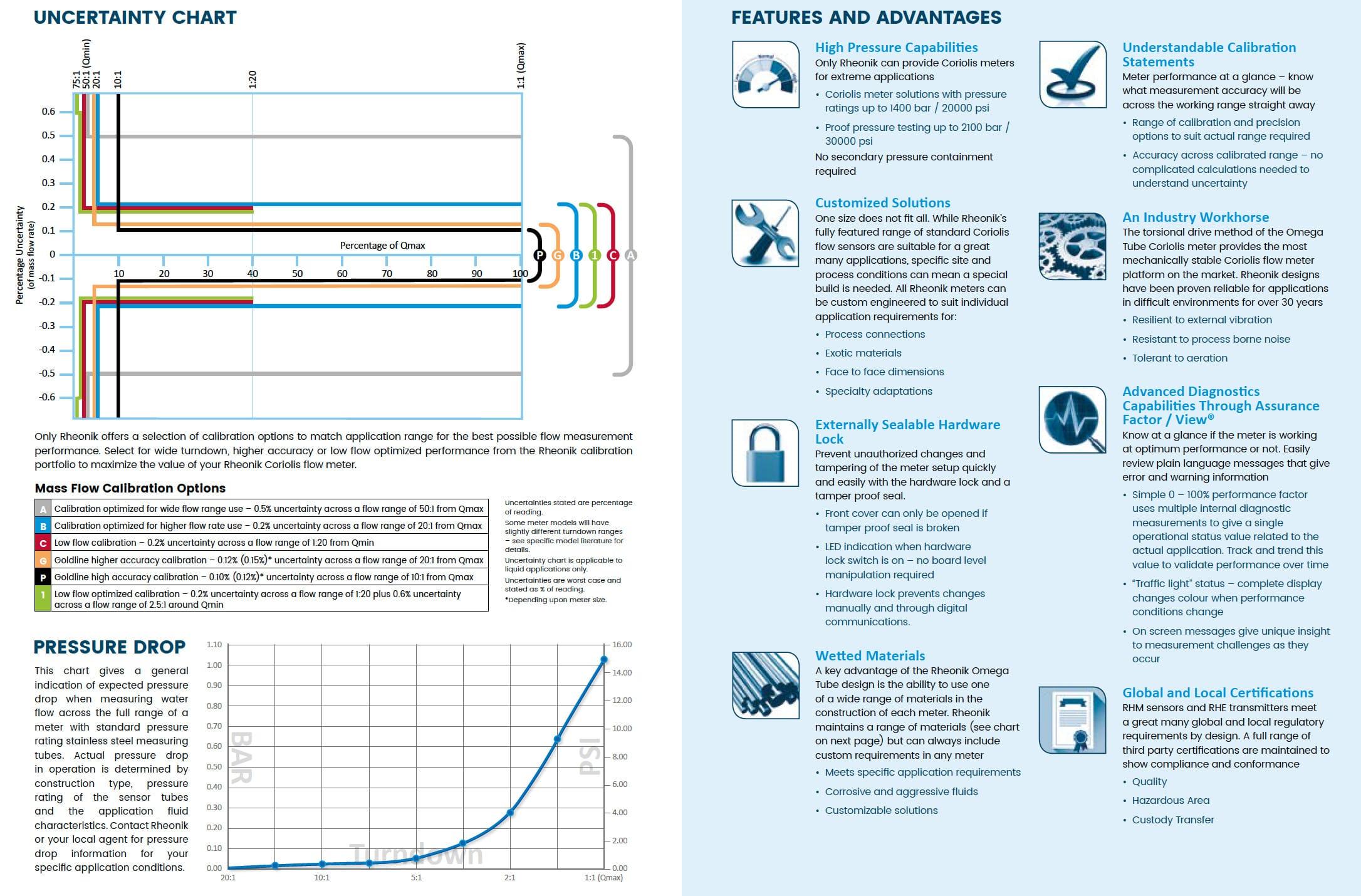 Mass flow meter/density meter/Net oil flow