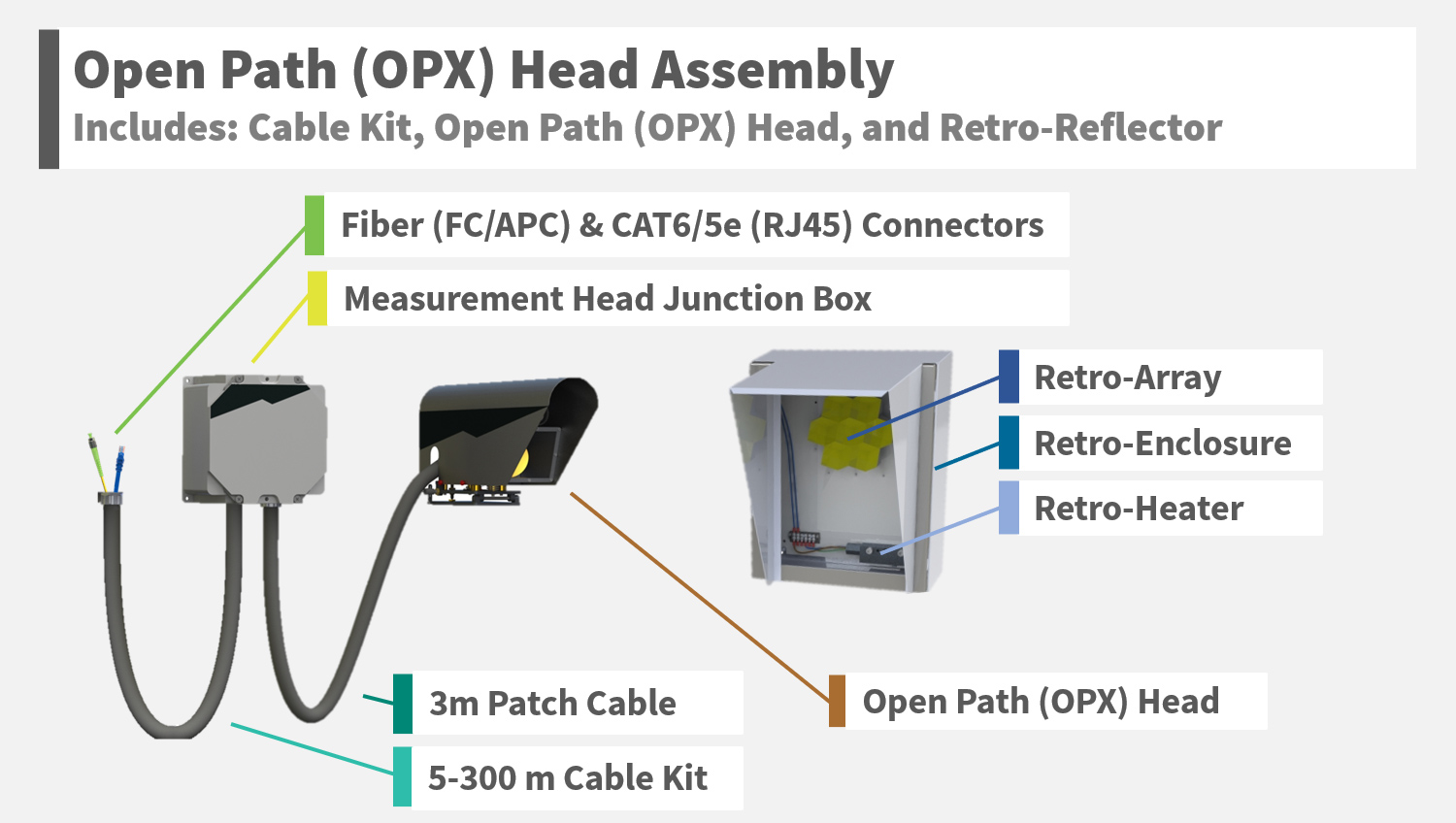 Open Path OPX Head Assembly