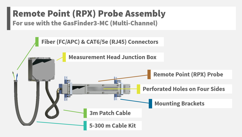 Remote Point RPX Probe